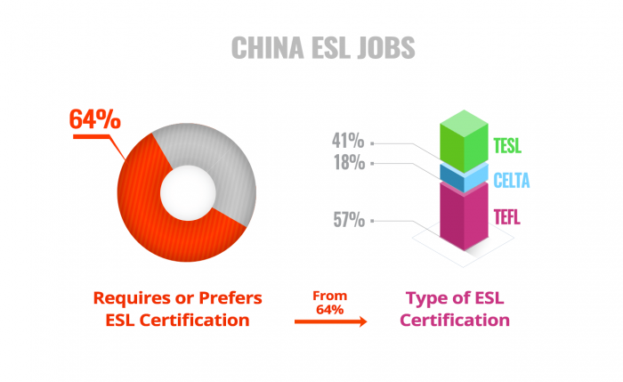 ESL Certificate Required Preferred China