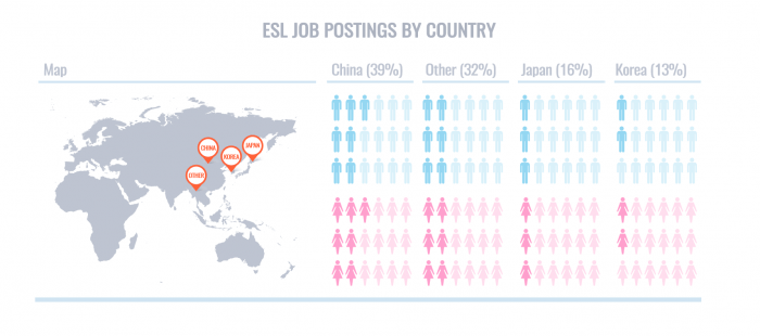 ESL Job Postings by Country