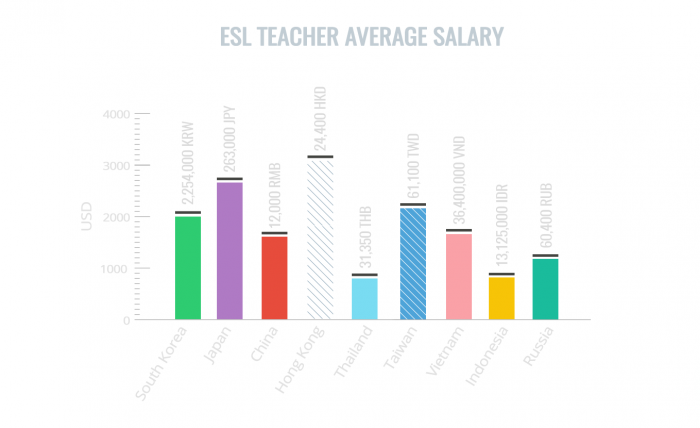 ESL Teacher Salary