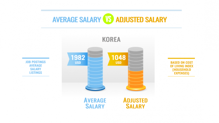 ESL Teacher Adjustd Salary Cost of Living Korea