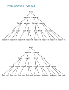 02 Pronunciation Pyramid Worksheet