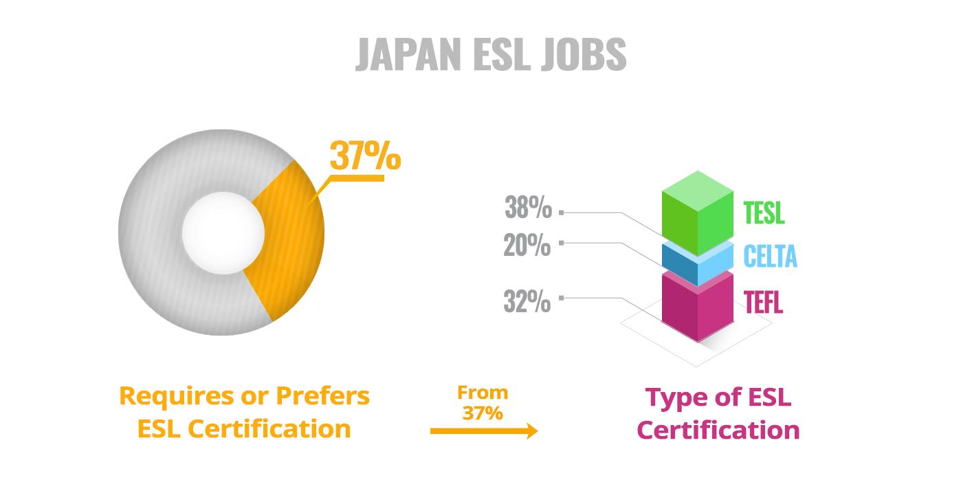 ESL Certificate Required Preferred Japan