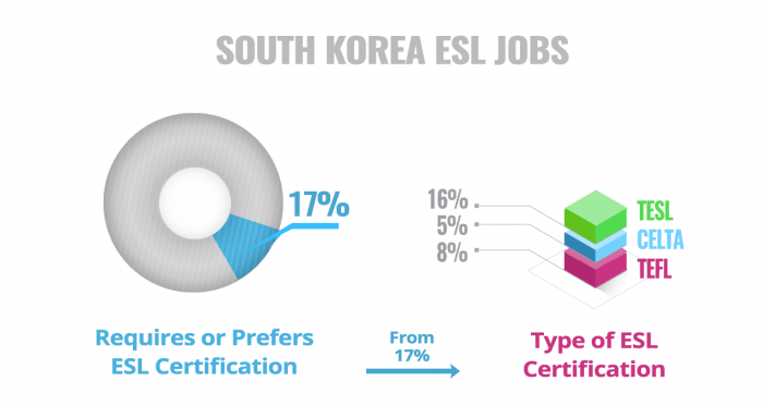 ESL Certificate Required Preferred Korea