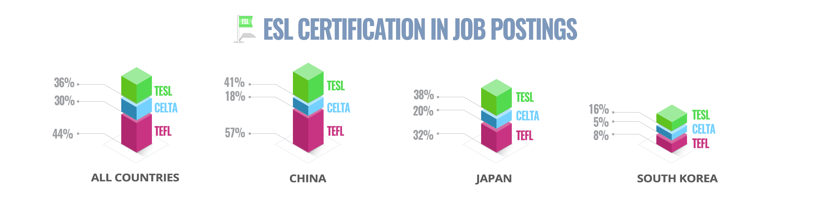 ESL Certification Types