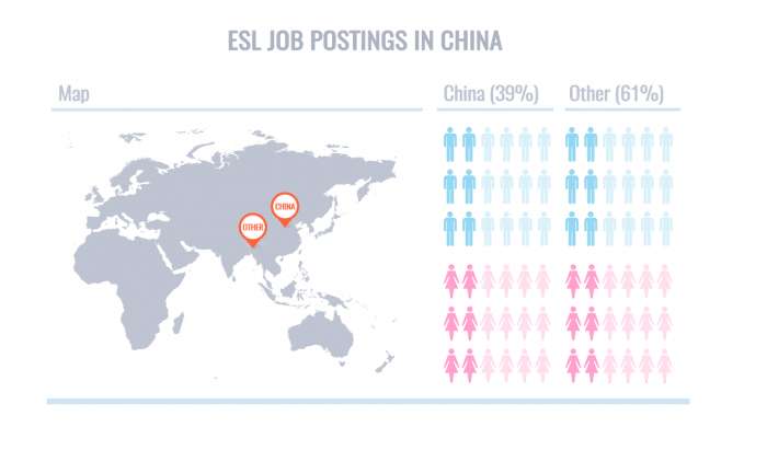 ESL Job Postings China