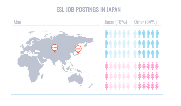 ESL Job Postings Japan