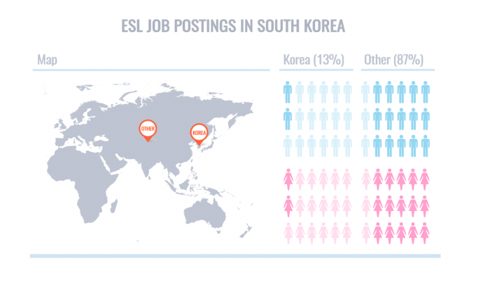 ESL Job Postings South Korea