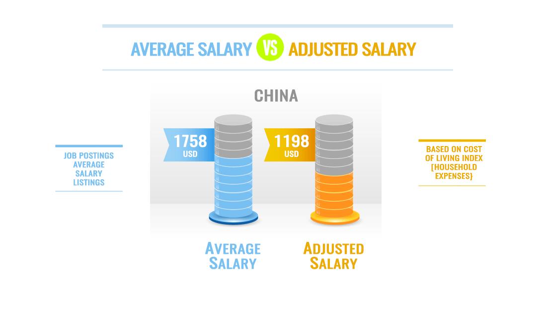 ESL Teacher Salary Cost of Living China