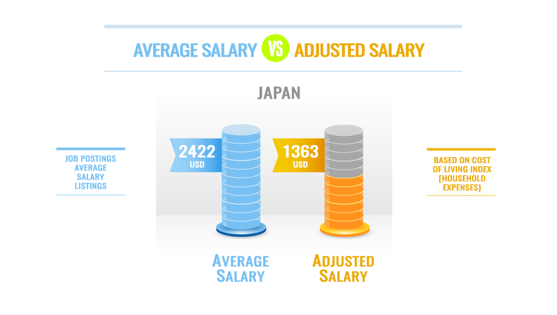 ESL Teacher Salary Cost of Living Japan