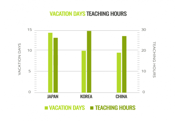 ESL Teacher Vacation Days Teaching Hours