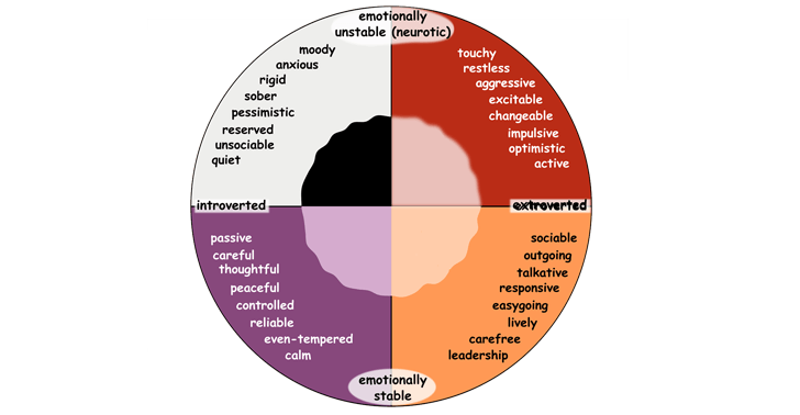 Emotions Vocabulary: Adjectives to Describe Personality