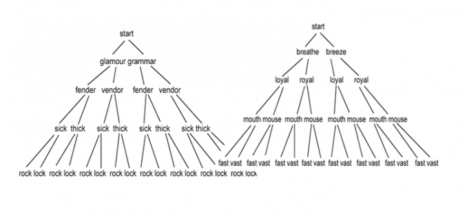 Pronunciation Pyramid Minimal Pairs
